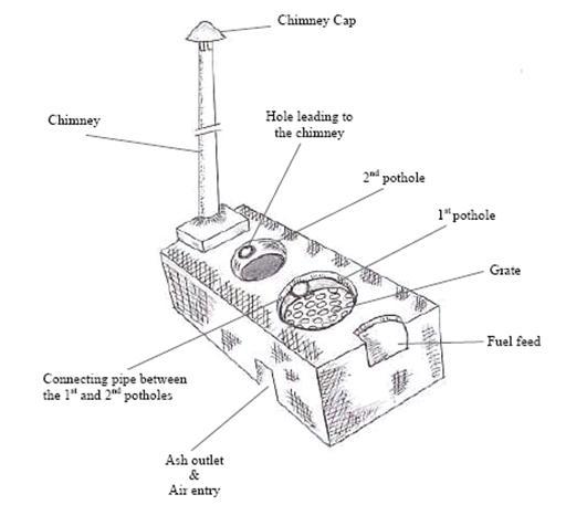 BGD stove